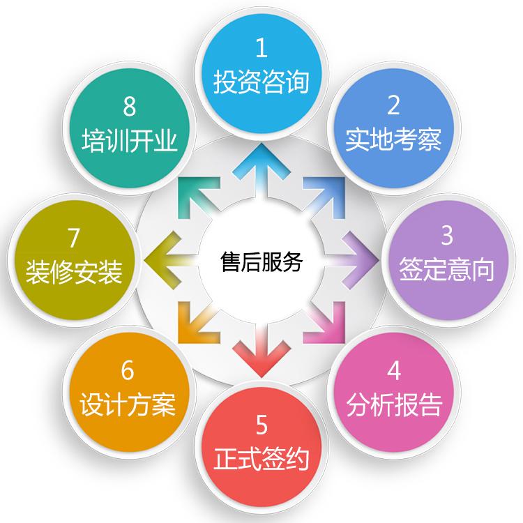 淘气堡厂家分享无经验也能创业,儿童乐园加盟流程详解(图1)